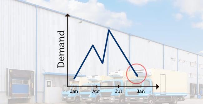 cold-chain-logistics-demand