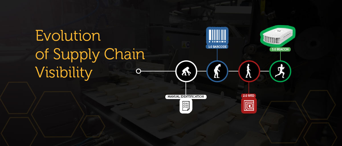 Supply Chain Visibility Evolution: Barcodes, RFID, NFC, BLE Beacons