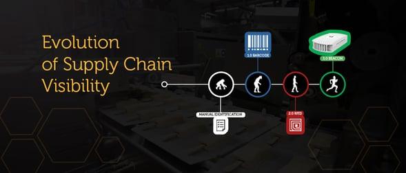 Barcodes vs RFID vs NFC vs BLE Beacons for the Supply Chain