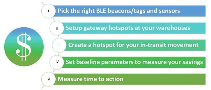 5 Steps to Save On Returnable Containers & Pallets by Tracking Using BLE Tags