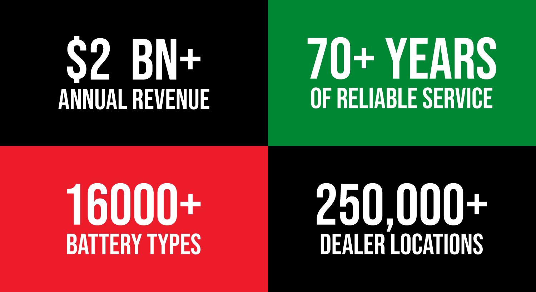 Interstate Battteries - Automotive Supply Chain