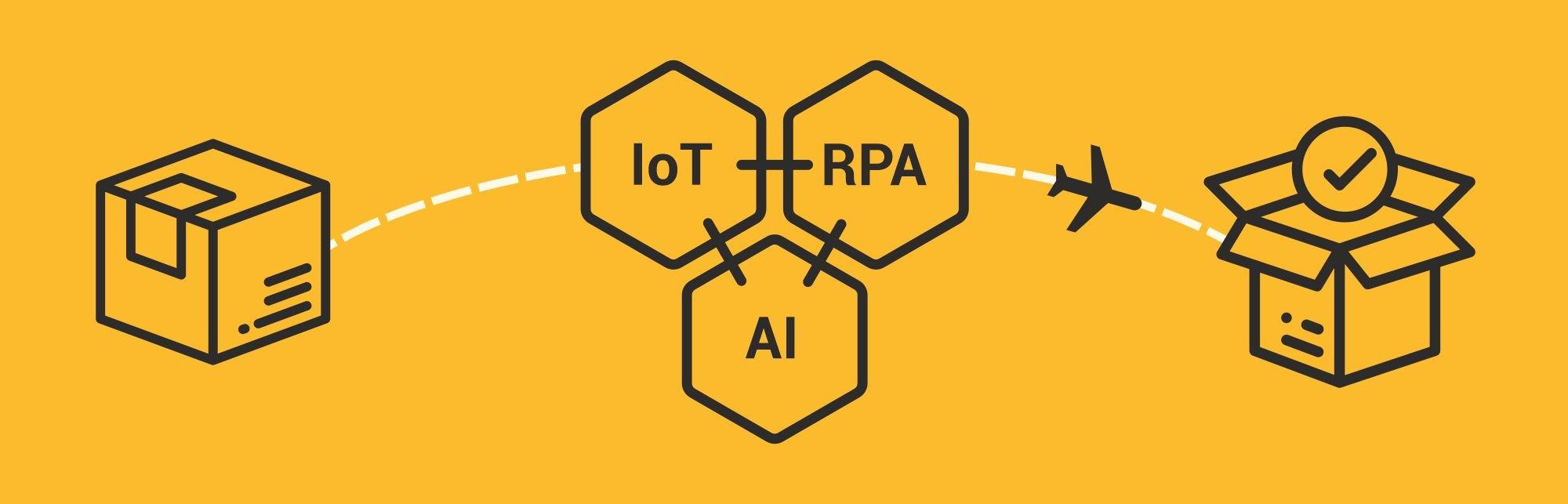 IOT+AI+RPA