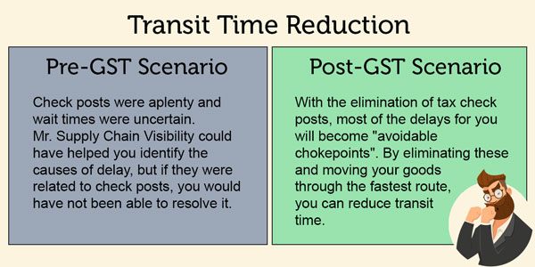 Comparison of Transit Time Pre and Post GST