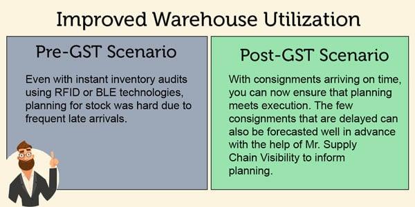 GST improved Warehouse Utilization