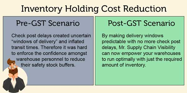 Inventory Holding Cost Reduction Pre GST vs Post GST