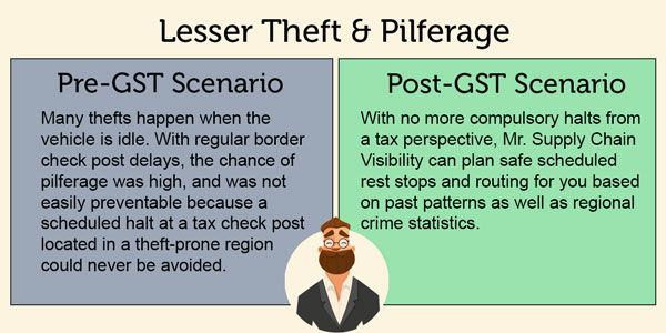 Impact on Theft Pilferage after GST