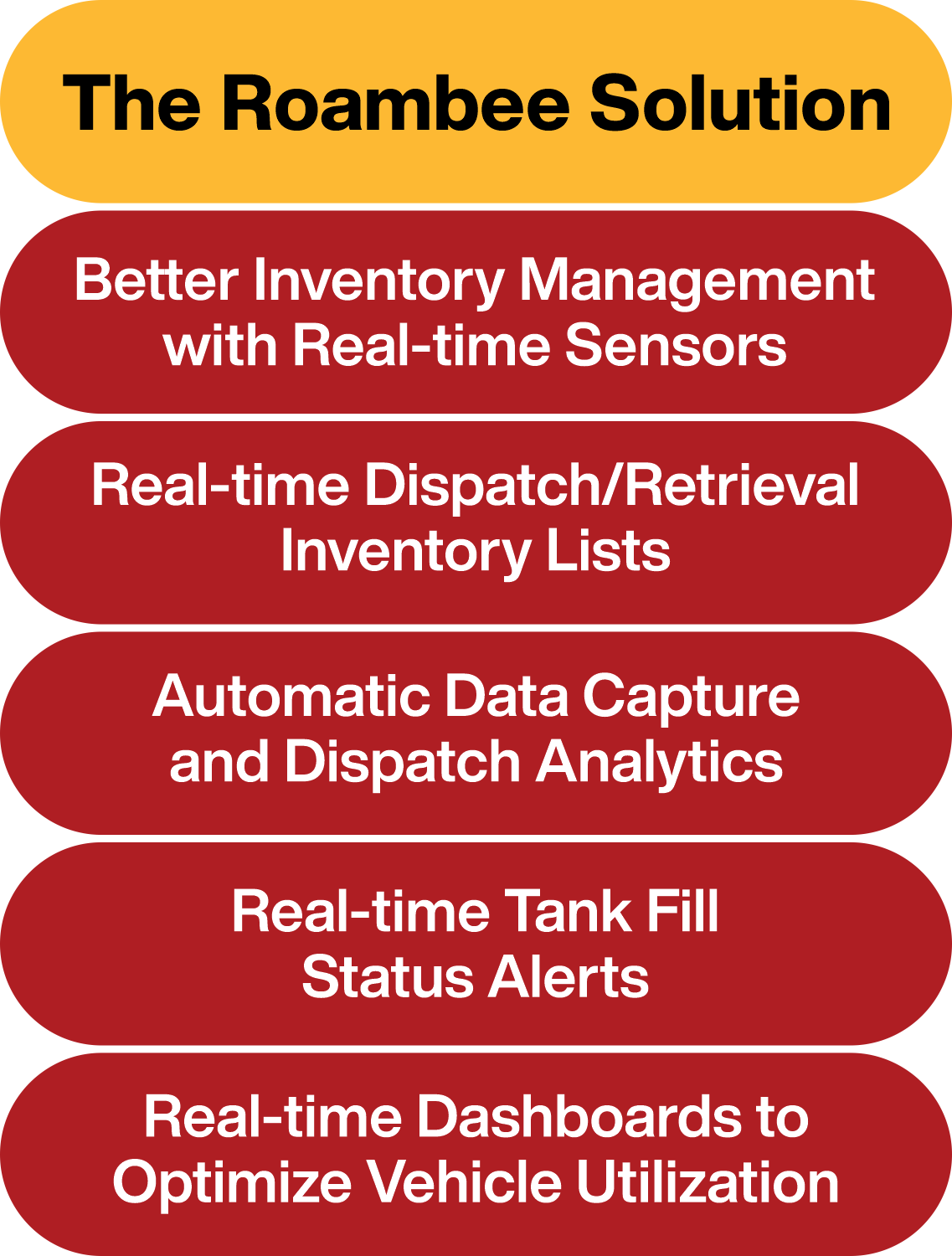 Solutions to inventory tracking challenges in chemical industy